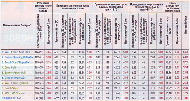результаты теста акб за рулем 2014